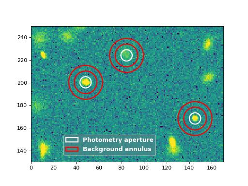 Aperture Photometry (photutils aperture) — photutils v0 7